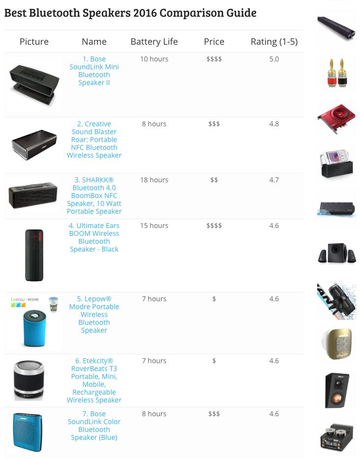 sito-amazon-prodotti