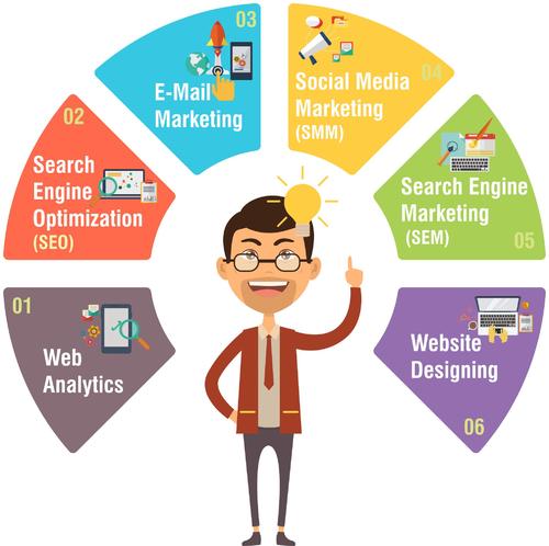 web marketing e digital marketing